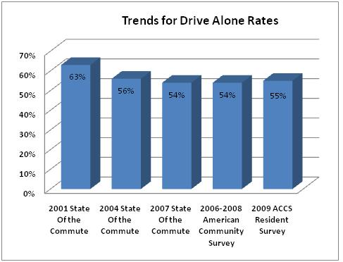 Drive alone rates
