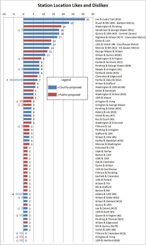 Chart - Likes and Dislikes 11-8-3