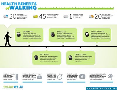 Health-benefits-of-walking-health-infographic1