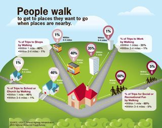 Cdc walking chart