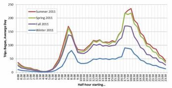 Capital-bikeshare-trips-by-time-of-day-by-season
