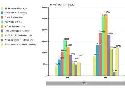 Bike counts Feb and March 2012