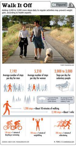 Steps per day